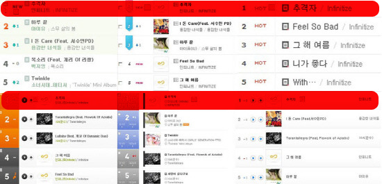 Infinite The Chaser AllKill Major Online Music Chart  Inspirit